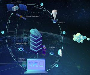 Космический сервер: в России пройдёт эксперимент по развёртыванию Интернета с помощью стратостата
