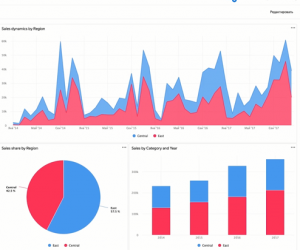 «Яндекс» запустил сервис для визуализации и анализа бизнес-данных