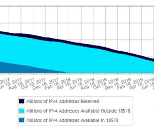 Пул европейских адресов IPv4 будет исчерпан в ноябре