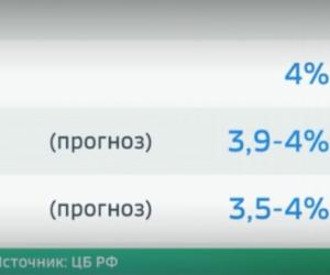 ЦБ: инфляция в России не превысит 4,2 процента